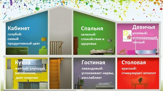 Рекомендации по выбору цвета комнат
