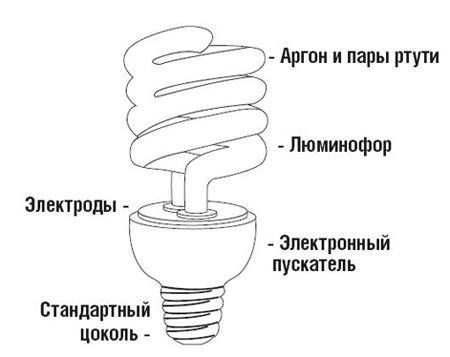 Люминесцентная лампа устройство