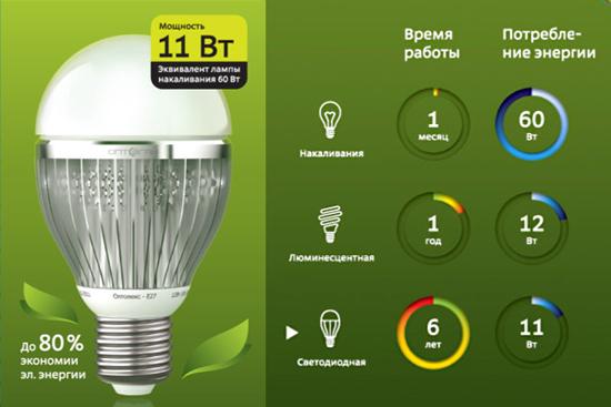 Сравление ламп