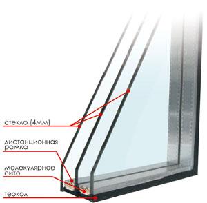 как устроено окно