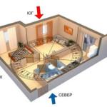 Как определить зоны Фен Шуй в квартире