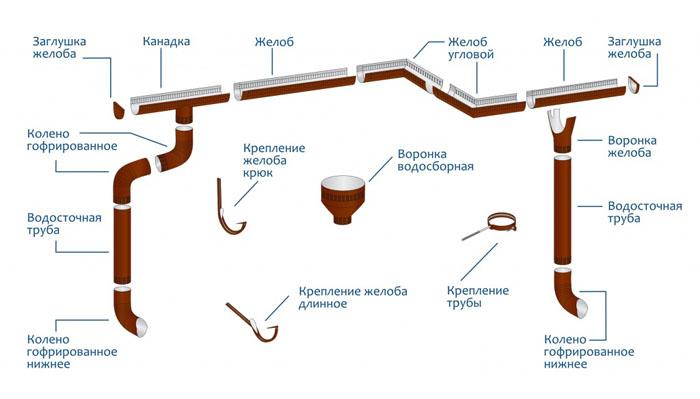 Общая схема водоотводной системы