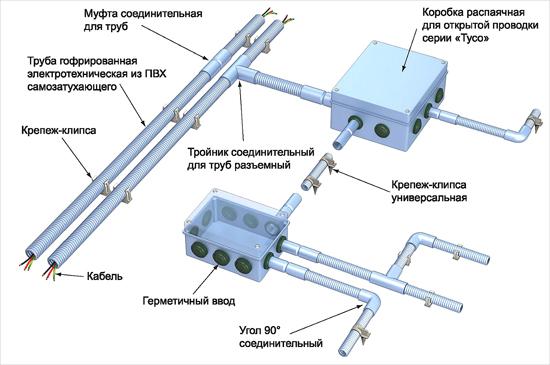 ПВХ трубы для электропроводки