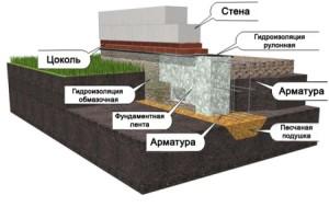 fundament_pod_dom_is_penoblokov3