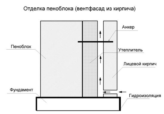 Схема оттелки пеноблоков кирпичом
