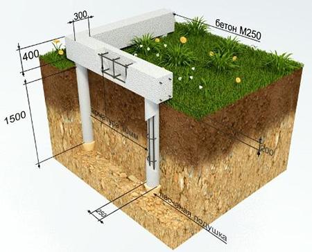 Устройство столбчатого фундамента для дома из пеноблоков