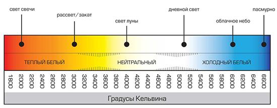 Цветовые параметры
