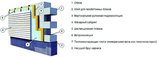 Схема монтажа сайдинга на стену из пеноблоков