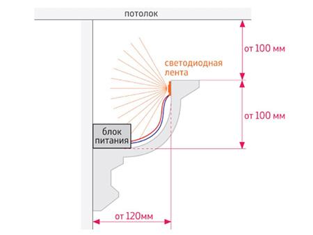 Монтаж светодиодной ленты на потолке