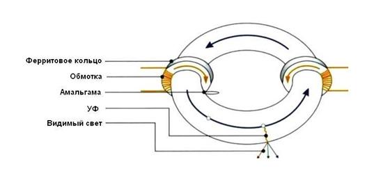 Схема индукционной лампы