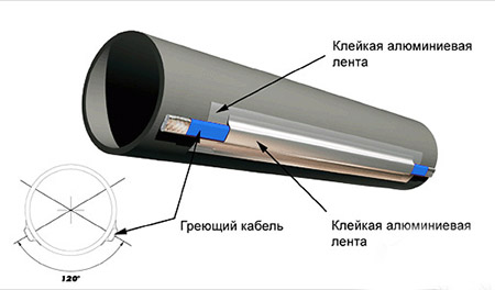 Схема утепления греющим кабелем