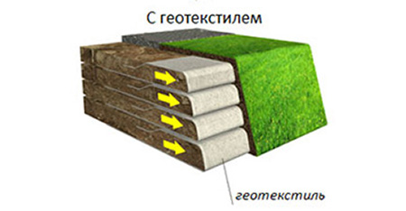 Армогрунтовая конструкция