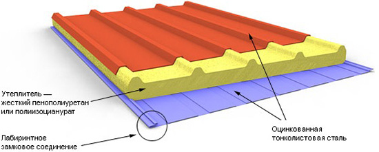 Металлические сэндвич панели