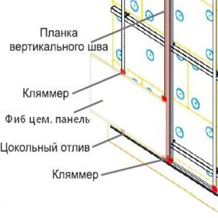 Крепление фиброцементных плит