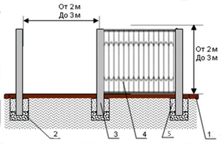 Забор кованый на столбах