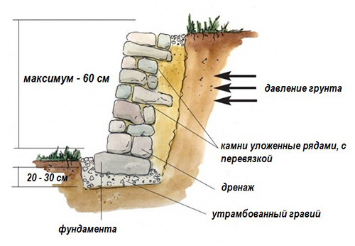 Подпорная стенка из камня