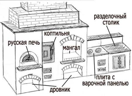 Схема печи-коптильни