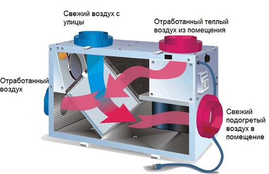 Схема работа вентиляции с рекуперацией тепла
