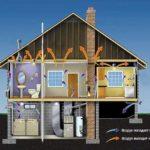 Как правильно сделать приточно-вытяжную вентиляцию в частном доме