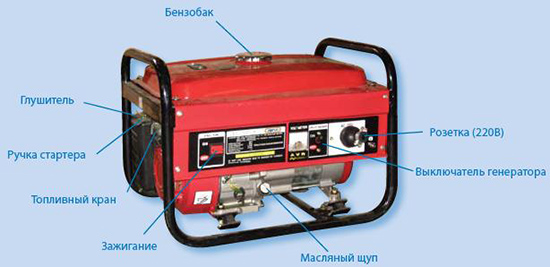 Генератор бензиновый выбрать