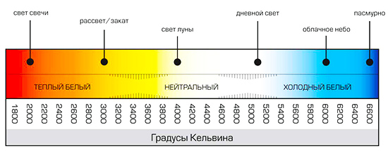 Цветовая температура