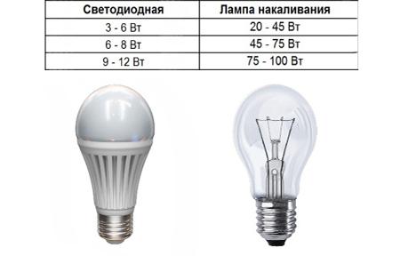 Мощность ламп накаливания и светодиодной