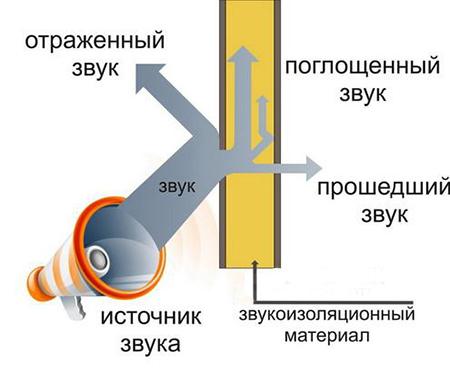 Принцип звукопоглощения и звукоотражения