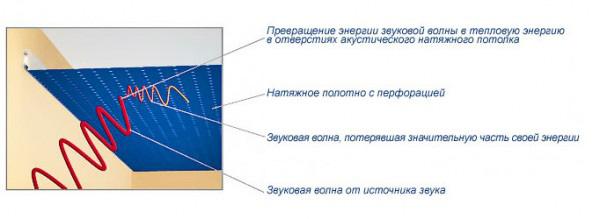 Схема действия акустических натяжных потолков