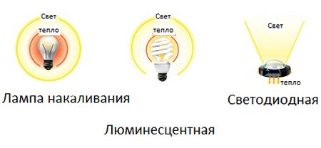 Распределение светового потока ламп