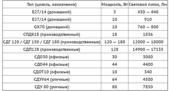 Таблица Соотношение светоотдачи и мощности