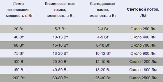Таблица сравления мощности