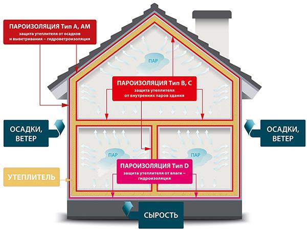 Применение пароизоляции в доме