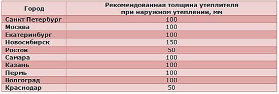 Рекомендации по толщине утеплителя в разных регионах России