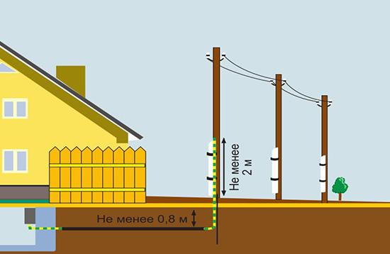 Ввод электропитания частного дома подземным способом