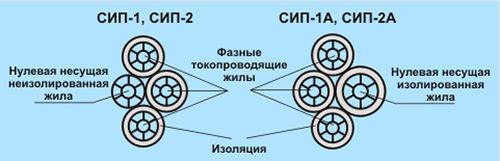 Провод СИП-1-2