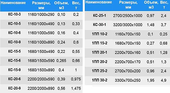 Размеры стандартных бетонных колец