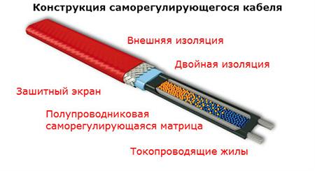 Саморегулирующийся кабель теплого пола