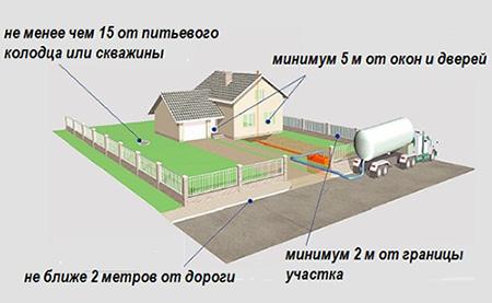 Схема установки септика на участке
