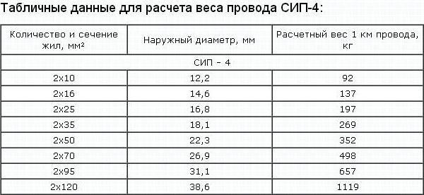 Таблица для расчета веса провода