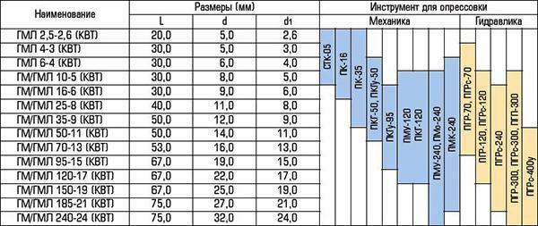 Таблица соответствия гильз и проводов