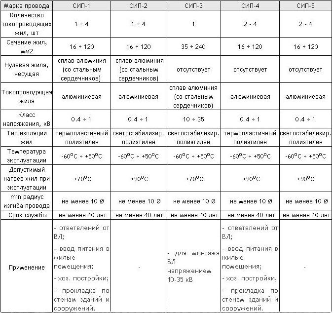 Технические характеристики проводов СИП