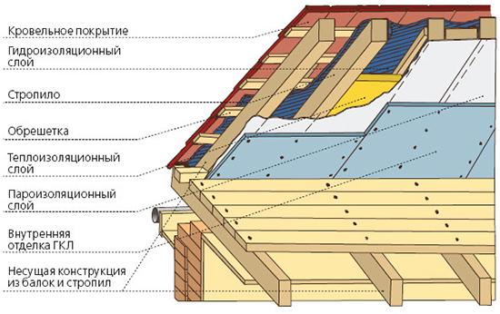 Устройство кровли деревянного дома