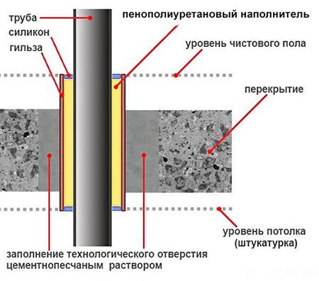 Защита от шума канализационных труб