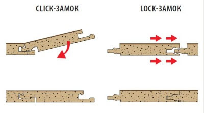 Типы замковых соединений