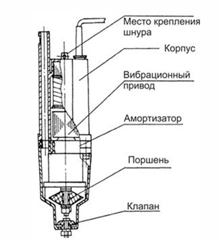 Устройство вибрационного насоса