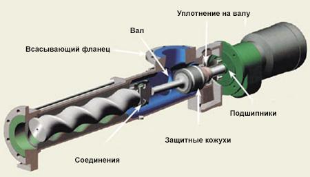 Устройство винтового насоса