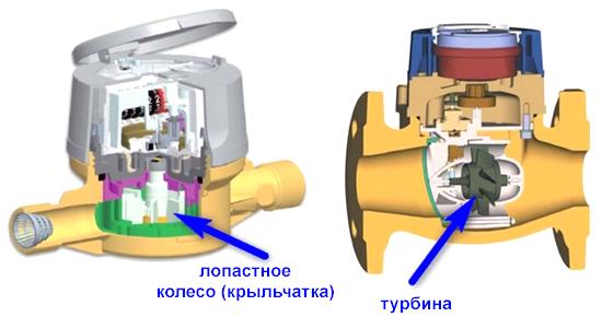 Виды механических счетчиков для воды