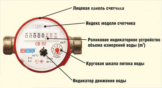 Механический счетчик для воды