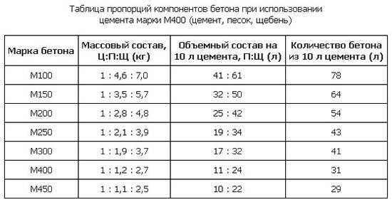 Таблица пропорций бетонной смеси