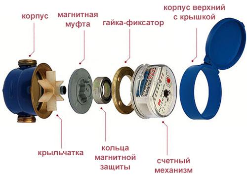 Устройство сухого водосчетчика
